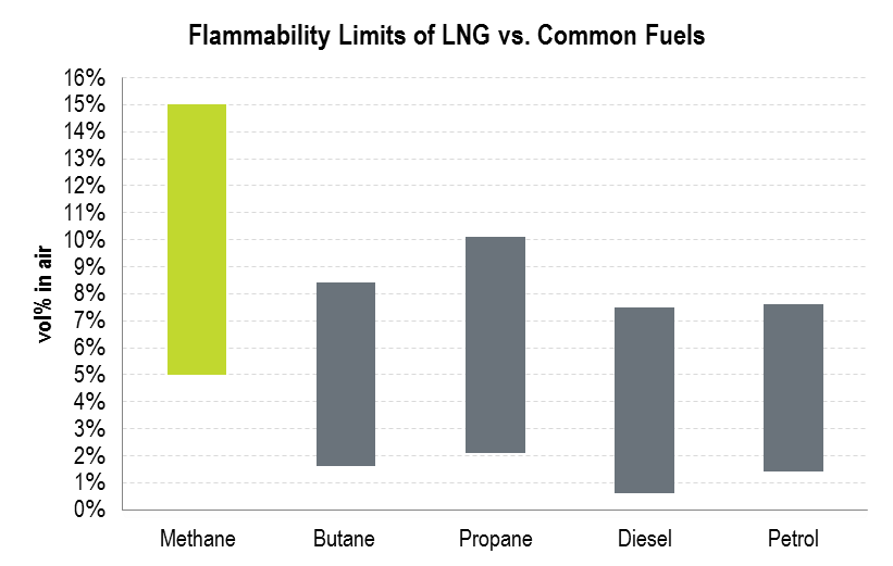 Flammability Limits